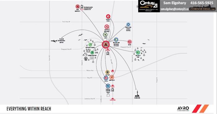 AVRO Condos www.CondosDeal.com Everything Within Reach