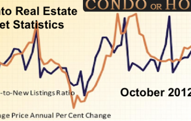Toronto-Real-Estate-market-Stats-October-201-CONDOORHOME