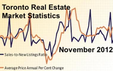 Real Estate market update for November 2012-CondosDeal
